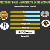 Alexander Louis Jakubiak vs Scott McMann h2h player stats