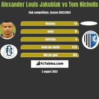 Alexander Louis Jakubiak vs Tom Nicholls h2h player stats