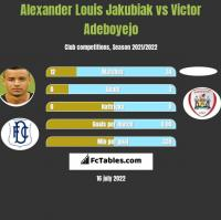 Alexander Louis Jakubiak vs Victor Adeboyejo h2h player stats