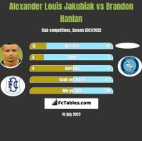 Alexander Louis Jakubiak vs Brandon Hanlan h2h player stats