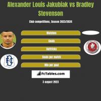Alexander Louis Jakubiak vs Bradley Stevenson h2h player stats
