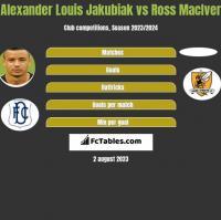 Alexander Louis Jakubiak vs Ross MacIver h2h player stats