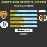 Alexander Louis Jakubiak vs Tyler Smith h2h player stats