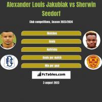 Alexander Louis Jakubiak vs Sherwin Seedorf h2h player stats
