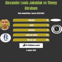 Alexander Louis Jakubiak vs Timmy Abraham h2h player stats