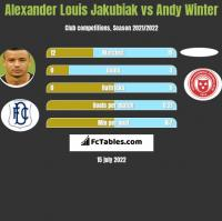 Alexander Louis Jakubiak vs Andy Winter h2h player stats