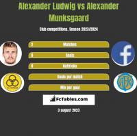 Alexander Ludwig vs Alexander Munksgaard h2h player stats