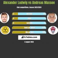 Alexander Ludwig vs Andreas Maxsoe h2h player stats