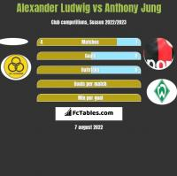 Alexander Ludwig vs Anthony Jung h2h player stats