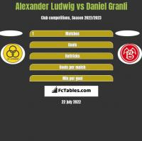 Alexander Ludwig vs Daniel Granli h2h player stats