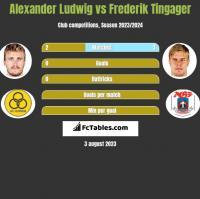 Alexander Ludwig vs Frederik Tingager h2h player stats
