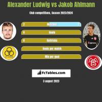 Alexander Ludwig vs Jakob Ahlmann h2h player stats