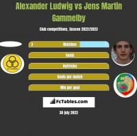 Alexander Ludwig vs Jens Martin Gammelby h2h player stats