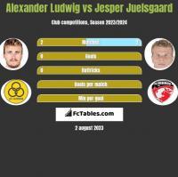 Alexander Ludwig vs Jesper Juelsgaard h2h player stats
