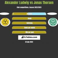 Alexander Ludwig vs Jonas Thorsen h2h player stats