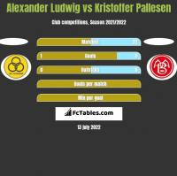 Alexander Ludwig vs Kristoffer Pallesen h2h player stats