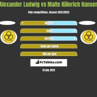 Alexander Ludwig vs Malte Kiilerich Hansen h2h player stats
