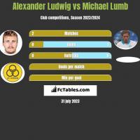 Alexander Ludwig vs Michael Lumb h2h player stats