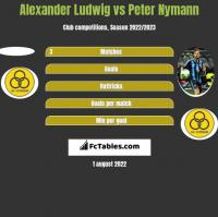 Alexander Ludwig vs Peter Nymann h2h player stats
