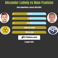 Alexander Ludwig vs Rune Frantsen h2h player stats