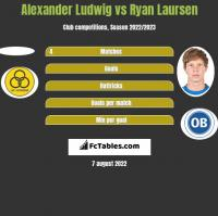 Alexander Ludwig vs Ryan Laursen h2h player stats