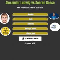 Alexander Ludwig vs Soeren Reese h2h player stats