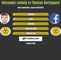 Alexander Ludwig vs Thomas Kortegaard h2h player stats