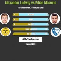 Alexander Ludwig vs Erhan Masovic h2h player stats