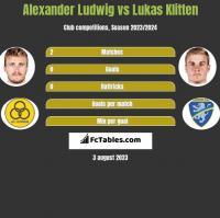 Alexander Ludwig vs Lukas Klitten h2h player stats