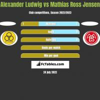 Alexander Ludwig vs Mathias Ross Jensen h2h player stats