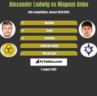 Alexander Ludwig vs Magnus Anbo h2h player stats