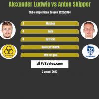 Alexander Ludwig vs Anton Skipper h2h player stats