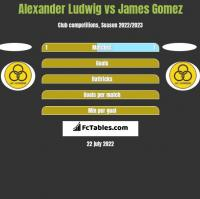 Alexander Ludwig vs James Gomez h2h player stats