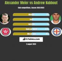 Alexander Meier vs Andrew Nabbout h2h player stats