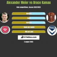 Alexander Meier vs Bruce Kamau h2h player stats
