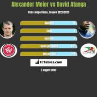 Alexander Meier vs David Atanga h2h player stats