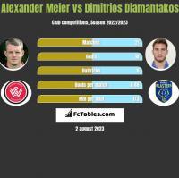 Alexander Meier vs Dimitrios Diamantakos h2h player stats