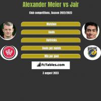 Alexander Meier vs Jair h2h player stats