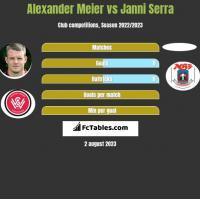 Alexander Meier vs Janni Serra h2h player stats