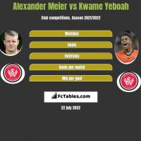 Alexander Meier vs Kwame Yeboah h2h player stats