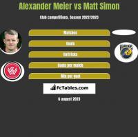 Alexander Meier vs Matt Simon h2h player stats