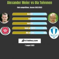 Alexander Meier vs Ola Toivonen h2h player stats
