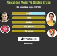 Alexander Meier vs Robbie Kruse h2h player stats