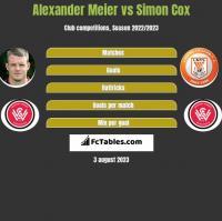 Alexander Meier vs Simon Cox h2h player stats