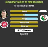 Alexander Meier vs Makana Baku h2h player stats