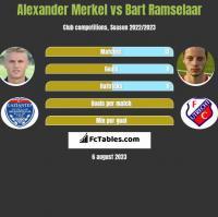 Alexander Merkel vs Bart Ramselaar h2h player stats