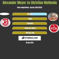 Alexander Meyer vs Christian Mathenia h2h player stats