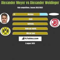 Alexander Meyer vs Alexander Weidinger h2h player stats