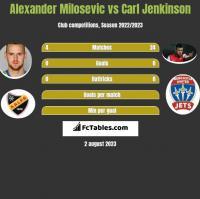 Alexander Milosevic vs Carl Jenkinson h2h player stats