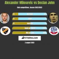 Alexander Milosevic vs Declan John h2h player stats